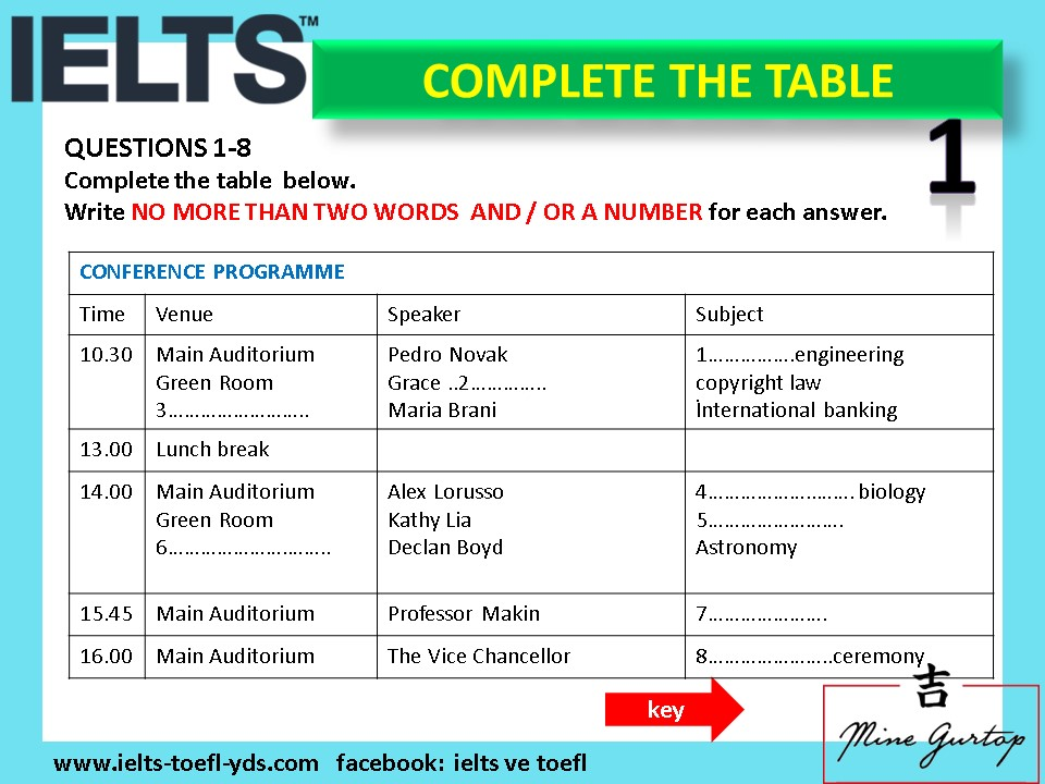 Complete the table 1 ielts toefl pte yds - Ielts to toefl conversion table ...