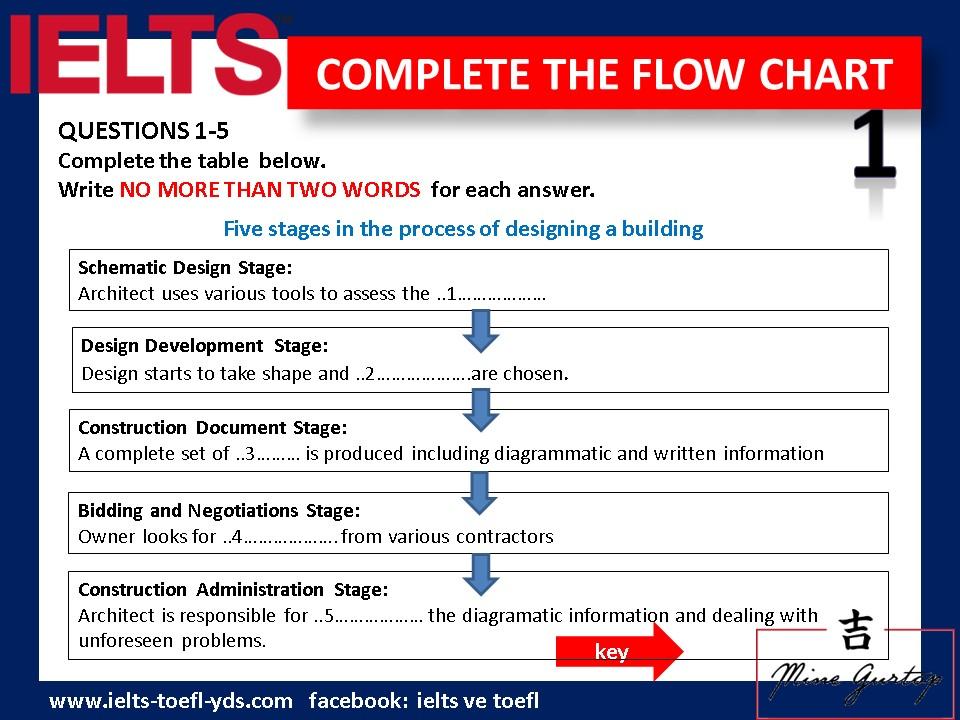 Complete flow chart 1 ielts toefl pte yds - Ielts to toefl conversion table ...